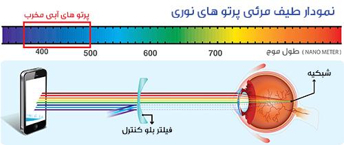 نمودار عملکرد عدسی عای بلو کنترل یا بلو کات